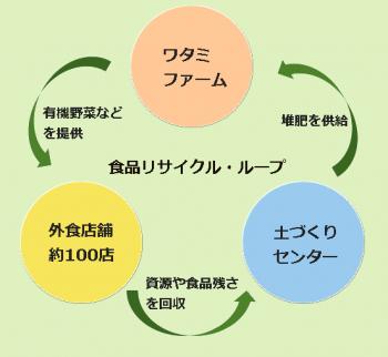 食品リサイクル・ループの模式図