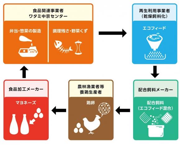食品リサイクル・ループの説明図