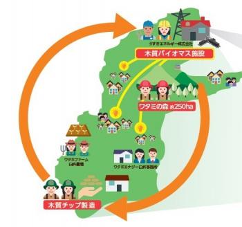 うすきエネルギーでは地域循環モデルの構築を目指す