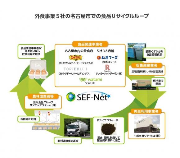SEFが事務局となって外食事業者と推進している「食品リサイクル・ループ」事業の仕組み